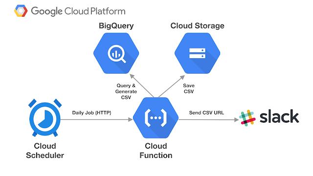 Ilustrasi Cloud Scheduler GCP