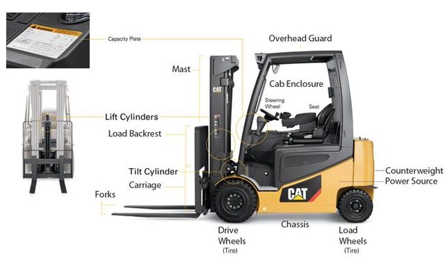 Anatomy of a CAT Forklift