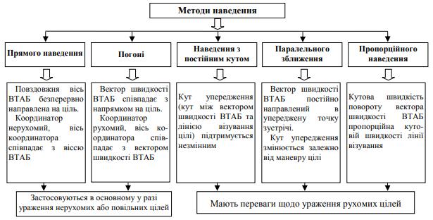 Рис. 1. Класифікація та характеристика методів самонаведення