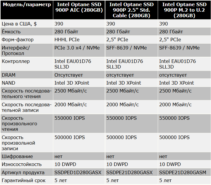 1С и Linux: Выбор SSD диска для сервера 1С ubuntu postgres