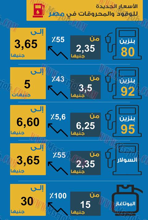 تعرف على الاسعار الجديدة للمنتجات البترولية (البنزين والسولار والغاز) 29 / 6 / 2017