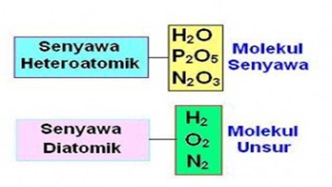 Materi Kimia Kelas X (Kurikulum 2013)