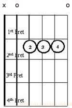 Diagram Chord A Major