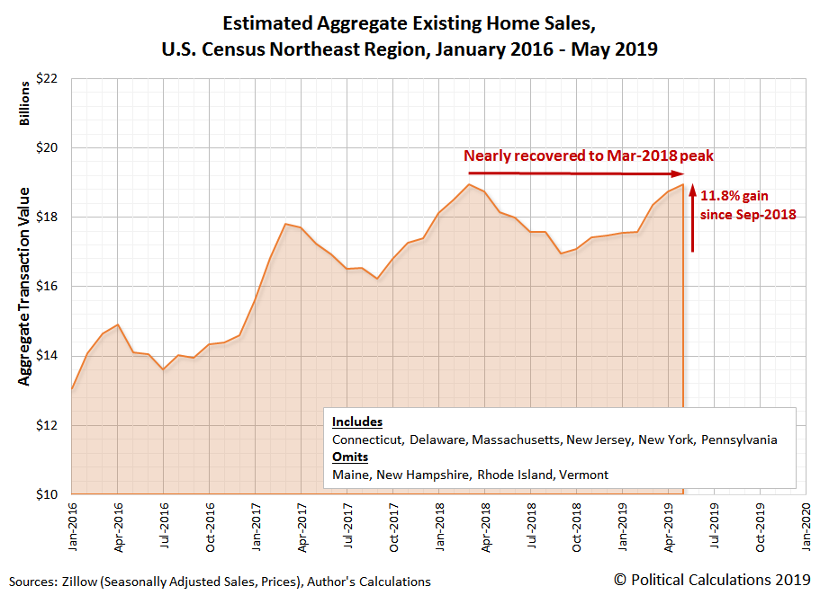 Estimated Aggregate Transaction Values for Existing Home Sales, U.S. Census Northeast Region, January 2016 to May 2019