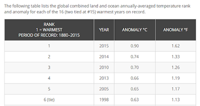 NOAA Global Analysis Annual 2015 State of the Climate Screenshot