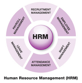 How to distinguish between Personnel Management and Human Resource Management?