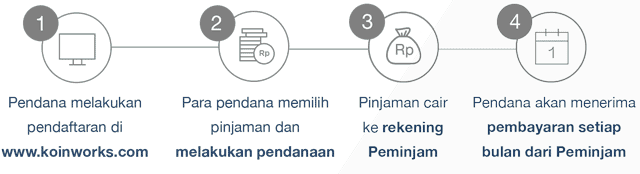 Proses Investasi di KoinWorks - Koinworks: Apa itu Koinworks? Koinwork Aman? Yuk, Kita cari tahu si Koinwork (P2P)