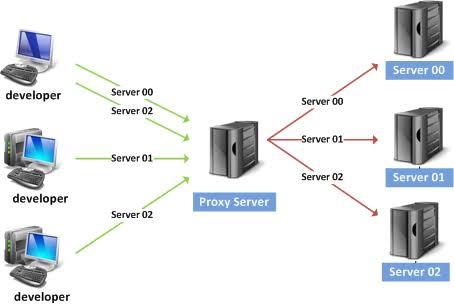 pengertian proxy Terbaru