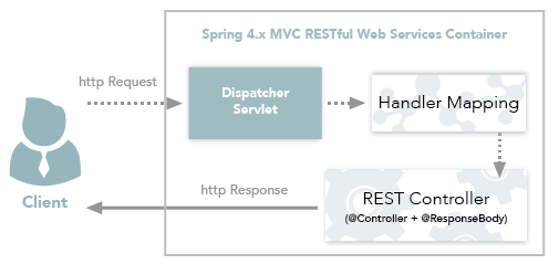 Spring REST workflow using RestController