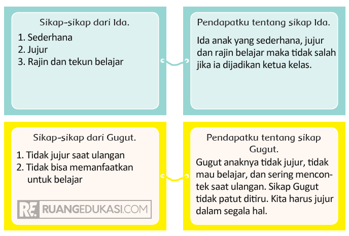 Kunci Jawaban Tema 4 Kelas 4 Halaman 29, 30