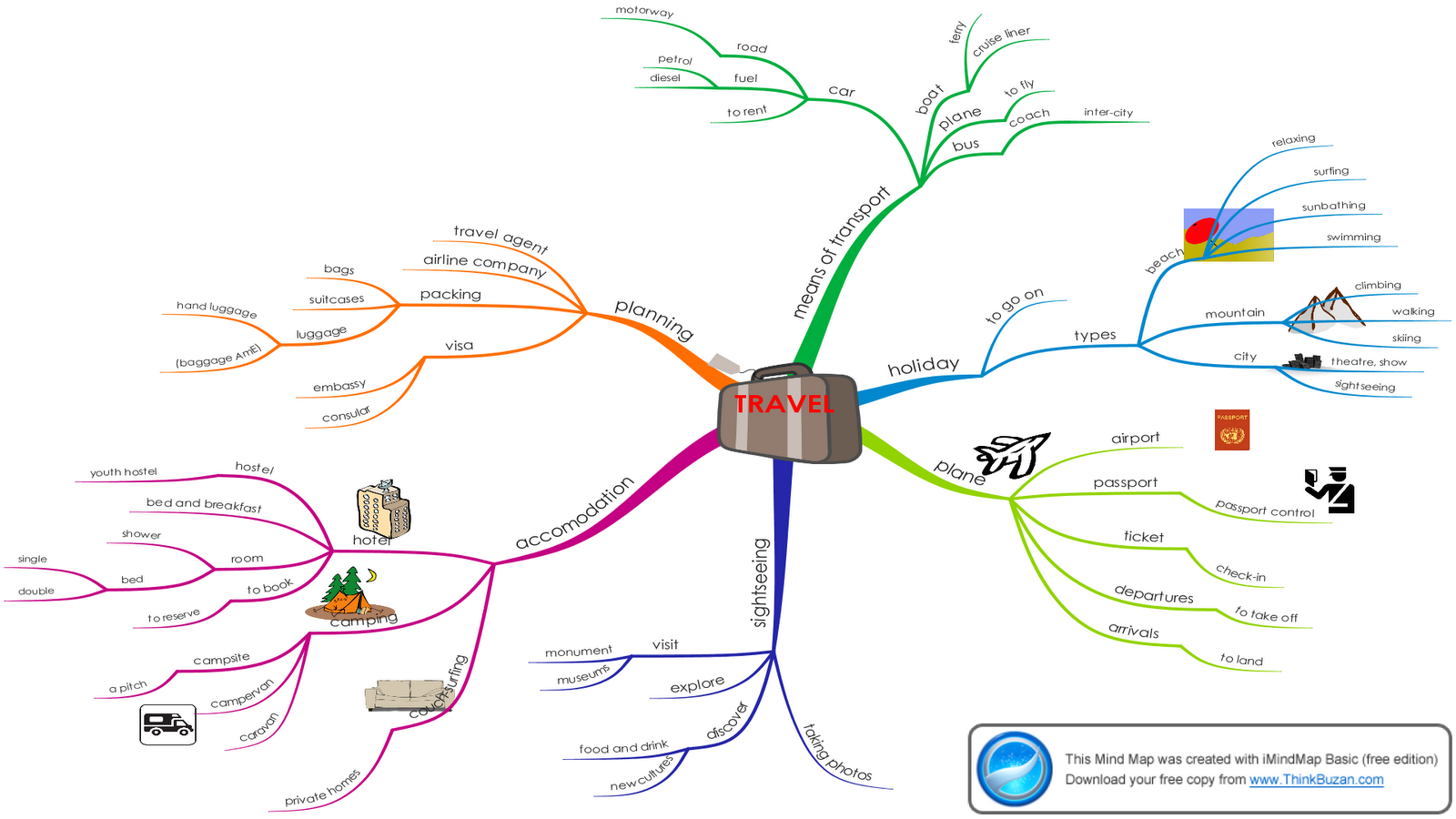 Learning English Is Great Travelling Mind Map