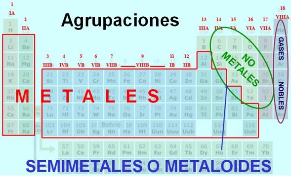 El lenguaje de la qumica imgenes tabla peridica urtaz Image collections