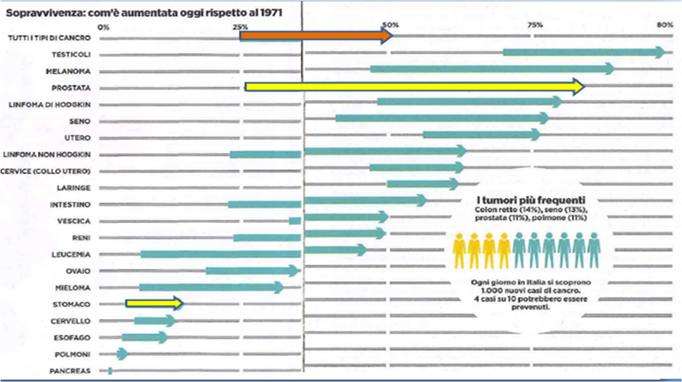 top ospedale in filippine per malati di cancro alla prostata