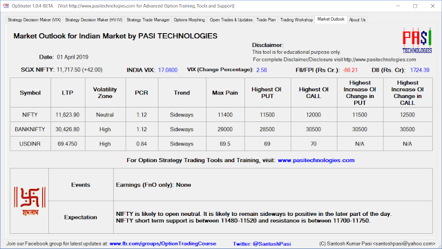 Indian Market Outlook: April 01, 2019