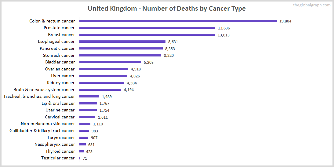 Major Risk Factors of Death (count) in United Kingdom