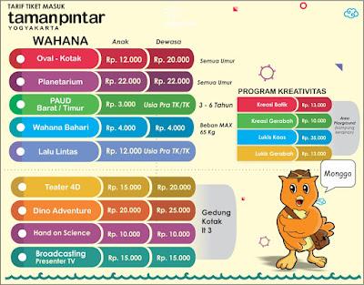 Tiket Taman Pintar Yogyakarta