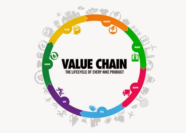 6 industries that are using blockchain to drive business value right now