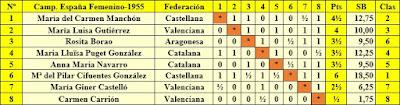 IV Campeonato de España de Ajedrez Femenino Valencia 1955, clasificación final por orden del sorteo inicial