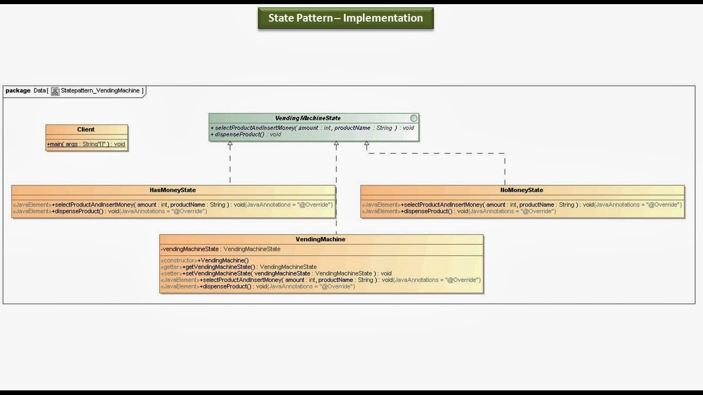 Java ee state design pattern implementation vending machine state design pattern implementation vending machine class diagram ccuart Choice Image