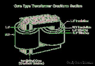 Core Type Transformer | Shell type transformer | Core Type