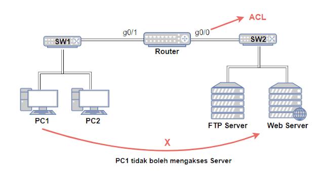 Contoh topologi ACL Standard dengan 1 Router