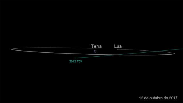 Passagem do asteroide 2012 TC4 em 12 de outubro de 2017