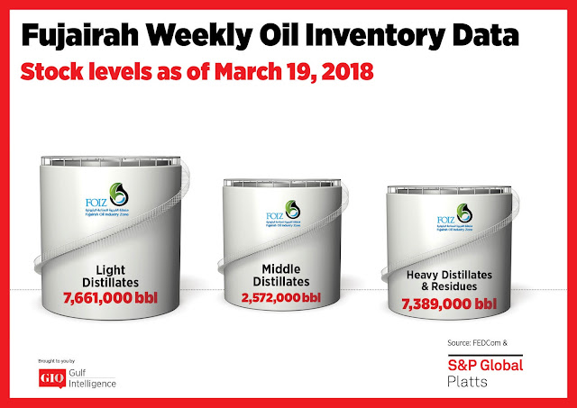 Chart Attribute: Fujairah Weekly Oil Inventory Data (as of March 19, 2018) / Source: The Gulf Intelligence