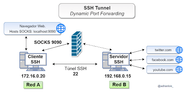 SSH port forwarding - Túnel SSH dinámico.