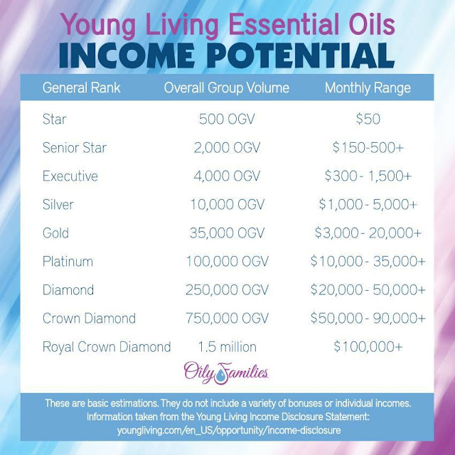 Young Living Essential Oils Income Potential