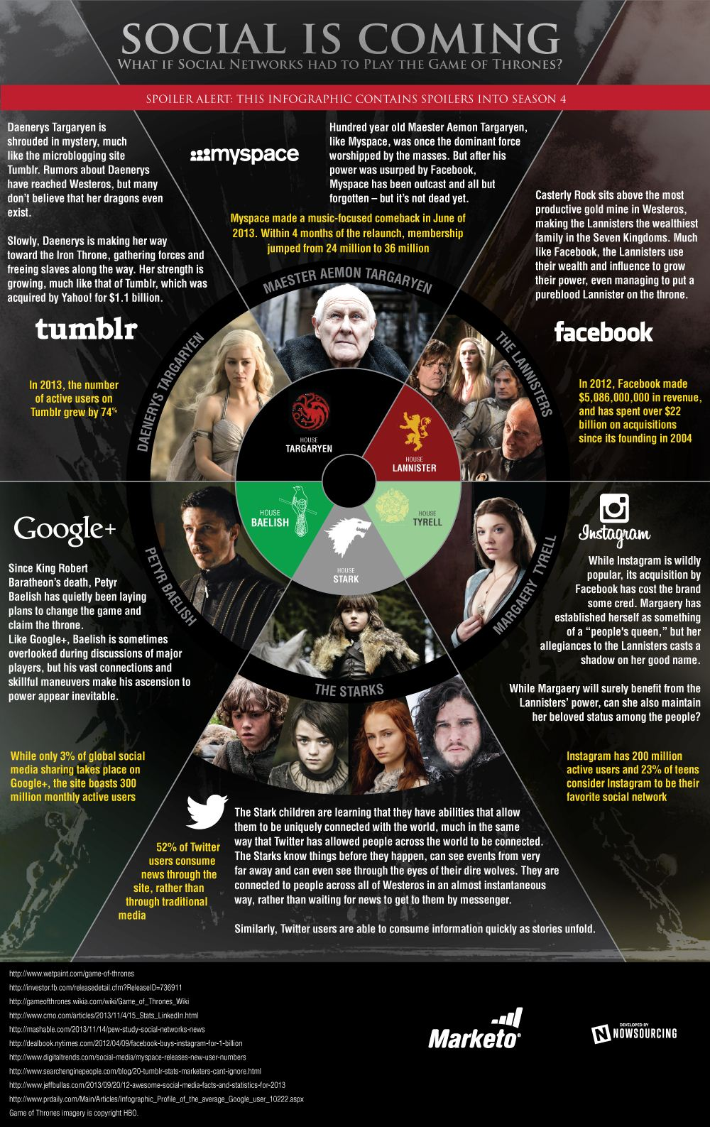 Social is Coming: If Googleplus, Facebook, Myspace, Twitter, Tumblr, Instagram Played the Game of Thrones #Infographic #socialmedia