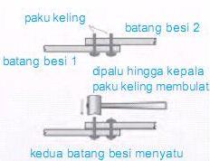 Proses pengelingan untuk menyambung dua batang besi