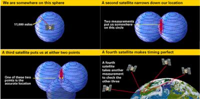 GPS trilateration triangulation