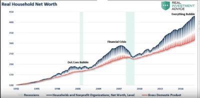 global borsa gündem