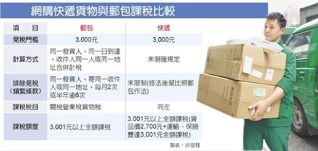 台灣iherb交稅