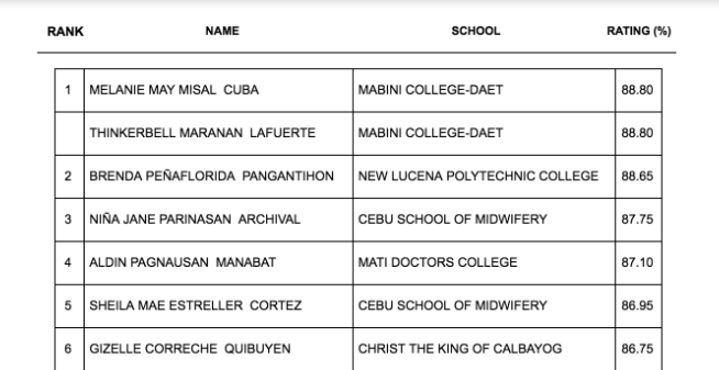 TOP 10 PASSERS: April 2019 Midwifery board exam result