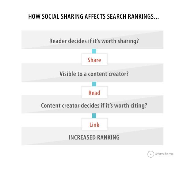 how social media works for seo
