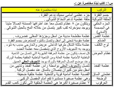 التوقعات النهائية في الاحياء للصف الثالث الثانوي 2016 بالاجابات