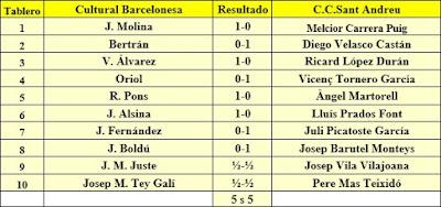 Ronda 1 del Campeonato de Cataluña 1961 - 1ª Categoría A
