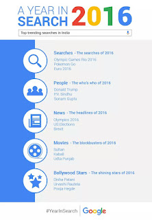 Google - A Year in Search - 2016
