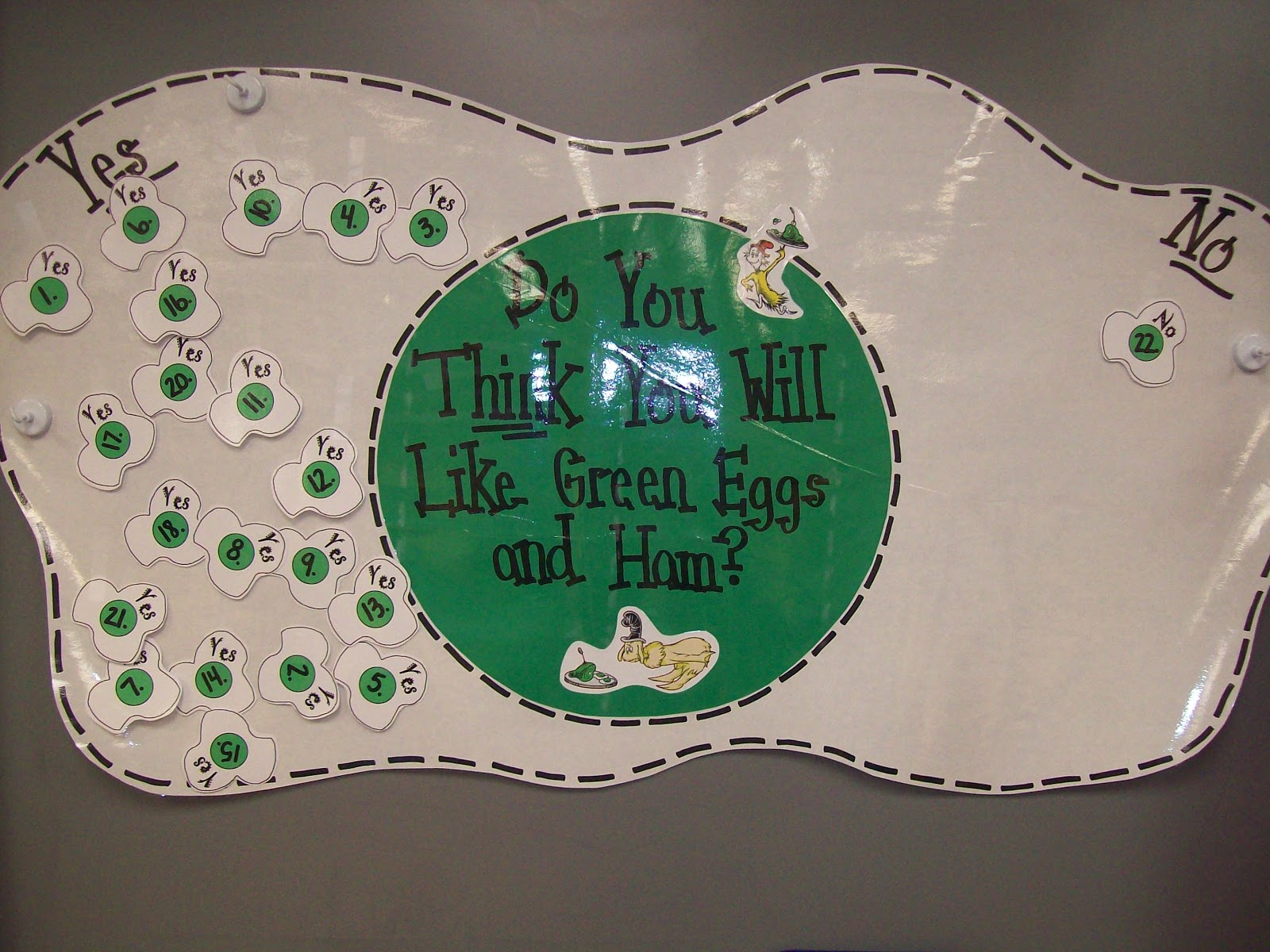 Do You Like Green Eggs And Ham Chart