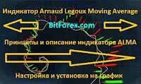 Индикатор Arnaud Legoux Moving Average - описание и принципы работы