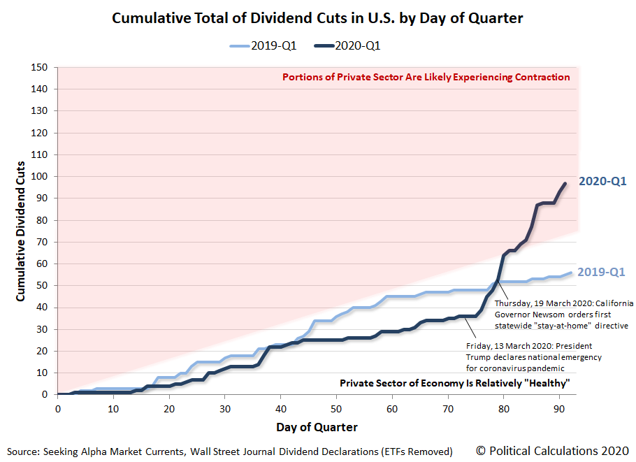 Cumulative Total Dividend Cuts in U.S. by Day of Quarter, 2019-Q1 vs 2020-Q1, Snapshot 2020-03-31