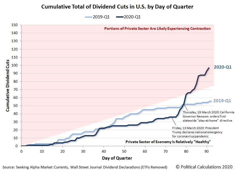 Cumulative Total Dividend Cuts in U.S. by Day of Quarter, 2019-Q1 vs 2020-Q1, Snapshot 2020-03-31