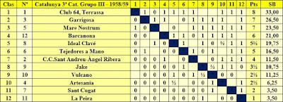 Clasificación campeonato de Catalunya por equipos 3ª categoría grupo III 1958/59