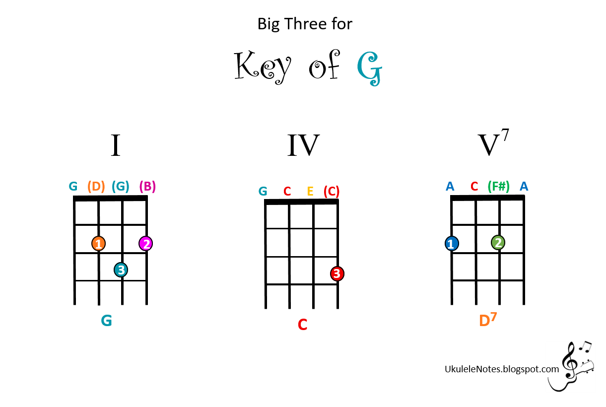 Jeris youkulele notes big three for the key of g note any of the two or three chord songs you have learned in the key of f can be transposed to the key of g by moving the chord name up one whole step hexwebz Choice Image
