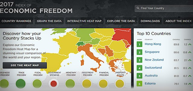 Macedonia jumps to 31 in the world in Heritage index of economic freedom