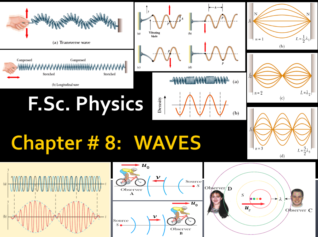 F Sc  Physics Chapter 8 Numerical - HOUSE OF PHYSICS ~ House of Physics