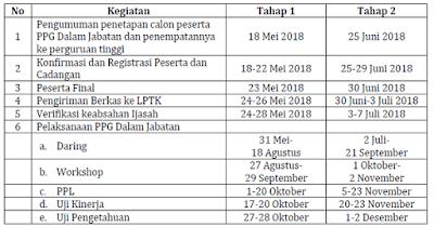 Jadwal Pelaksanaan PPG Dalam Jabatan 2018 Dilakukan 2 Tahap