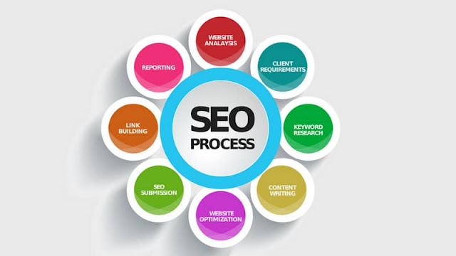 SEO for Beginners: Tips for You to Rank Better!