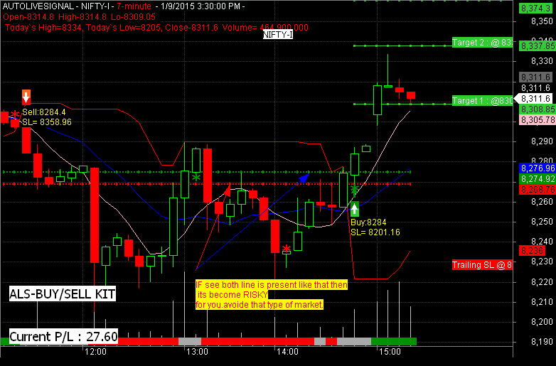 Auto live buy sell sign signal software